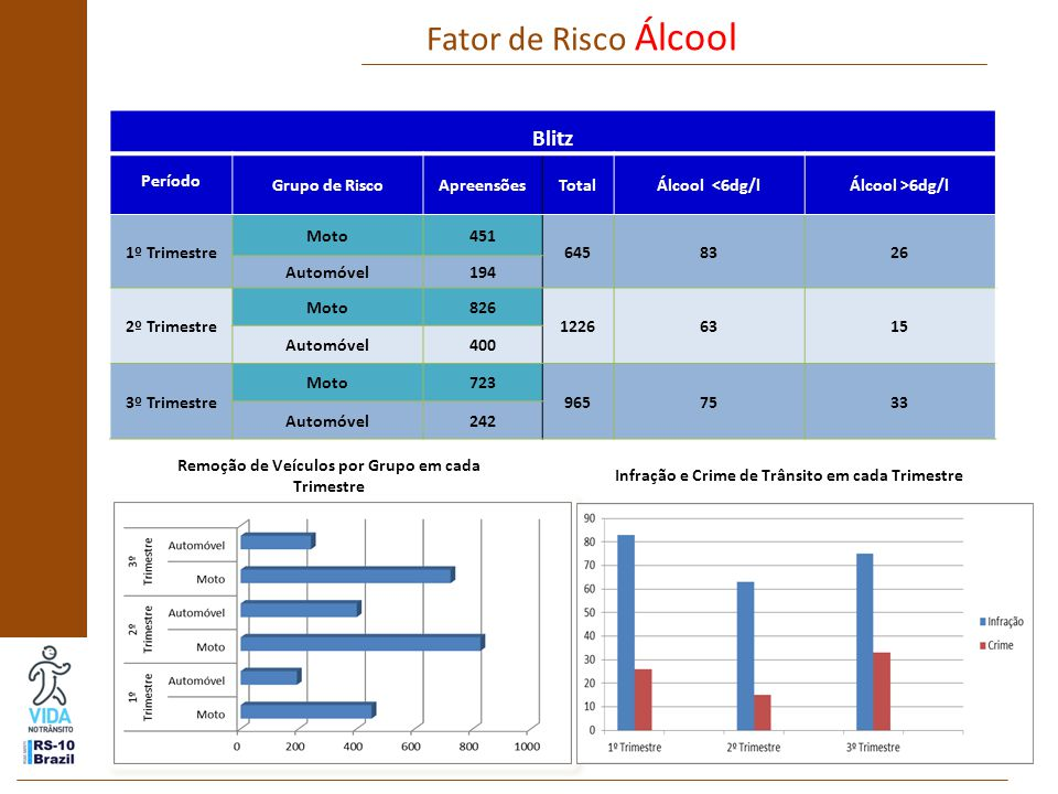 UnidadesRealizadoMeta % de alcance da meta Fiscalização Ações relacionadas ao fator de velocidade NÃO REALIZADO