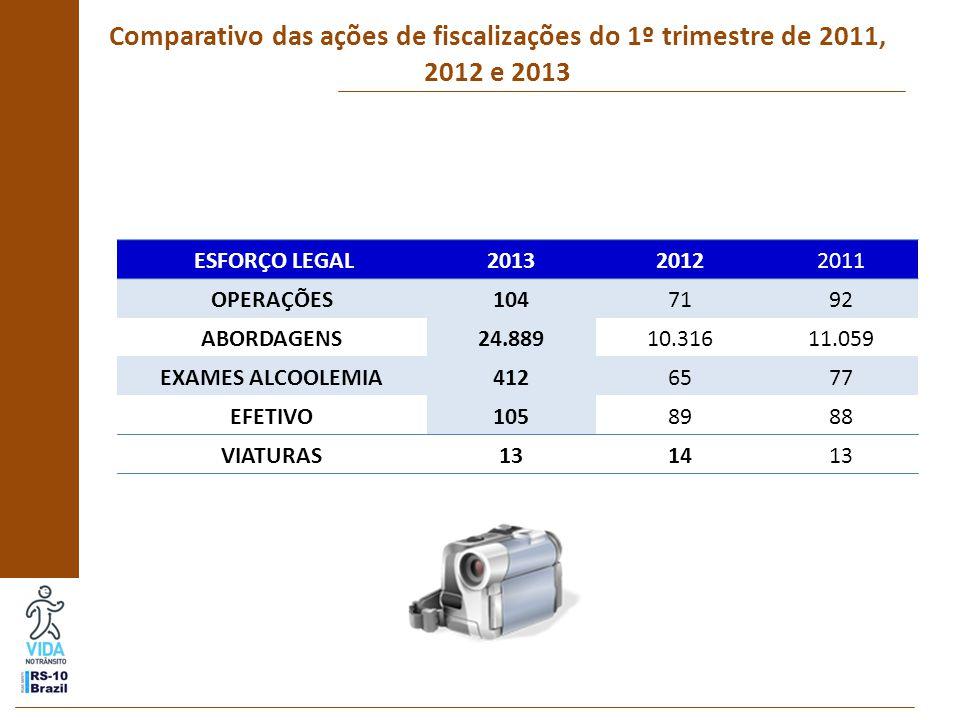 Comparativo das ações de fiscalizações do 1º trimestre de 2011, 2012 e 2013 ESFORÇO LEGAL201320122011 OPERAÇÕES1047192 ABORDAGENS24.88910.31611.059 EXAMES ALCOOLEMIA4126577 EFETIVO1058988 VIATURAS131413