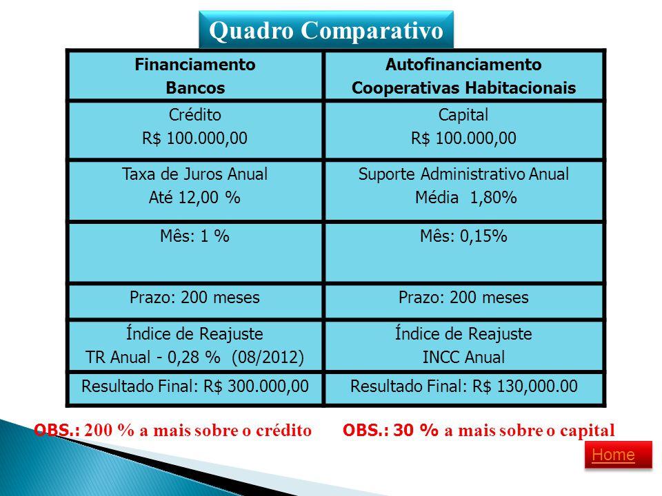 Financiamento Bancos Autofinanciamento Cooperativas Habitacionais Crédito R$ 100.000,00 Capital R$ 100.000,00 Taxa de Juros Anual Até 12,00 % Suporte