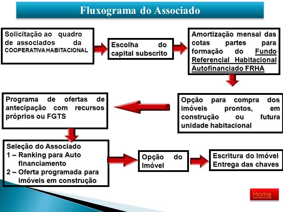 Fluxograma do Associado Solicitação ao quadro de associados da COOPERATIVA HABITACIONAL Escolha do capital subscrito Amortização mensal das cotas part