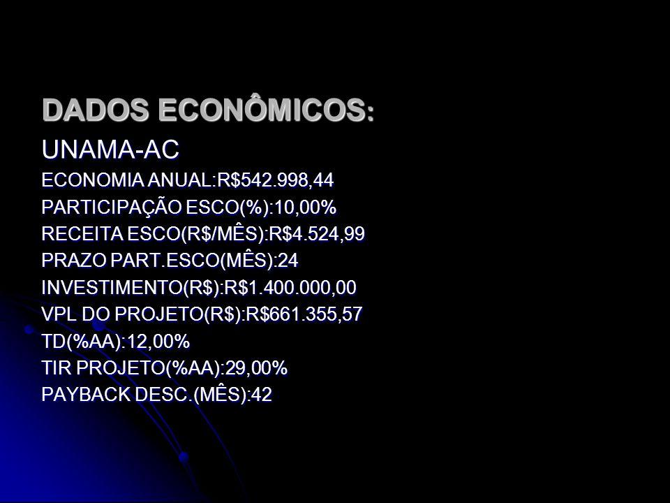 DADOS ECONÔMICOS : UNAMA-BR ECONOMIA ANUAL: R$265.474,22 PARTICIPAÇÃO ESCO: 10,00% RECEITA ESCO(R$/MÊS): R$2.212,28 PRAZO PART.ESCO(MÊS): 24 INVESTIME