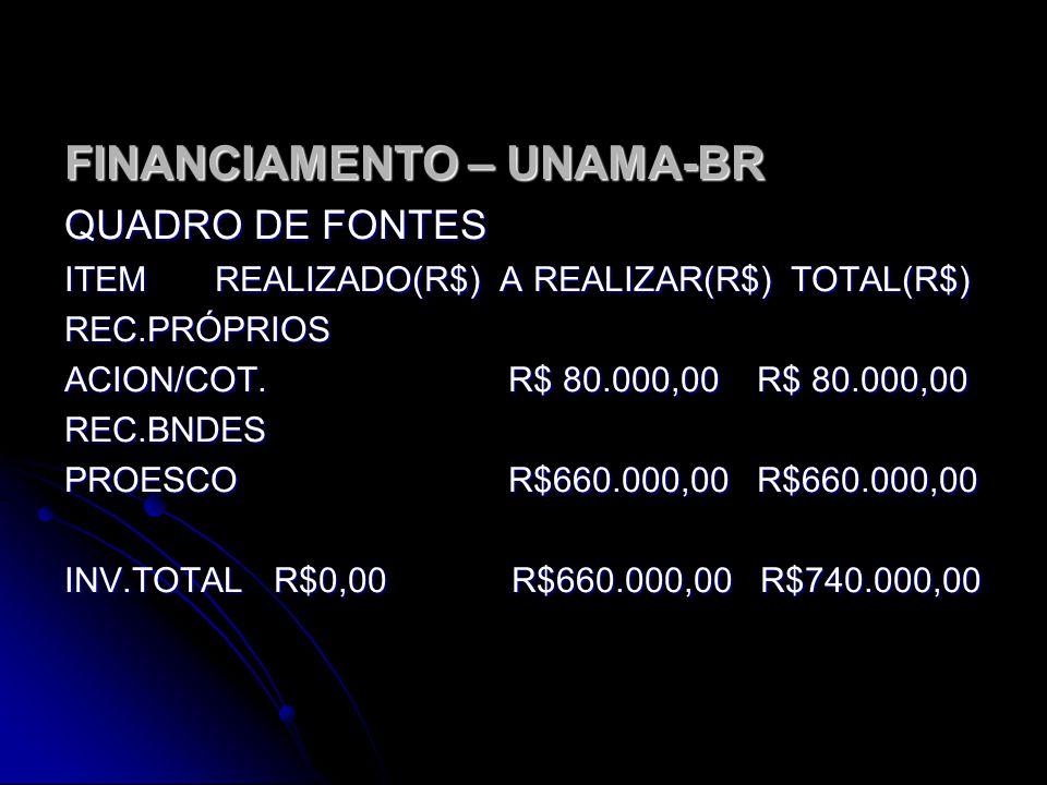 FINANCIAMENTO - UNAMA-BR QUADROS DE USOS ITEM REALIZADO(R$) A REALIZAR(R$) TOTAL(R$) EST,PROJ E TECN. R$0,00 R$110.000,00 R$110.000,00 OBR,INST E OUTR