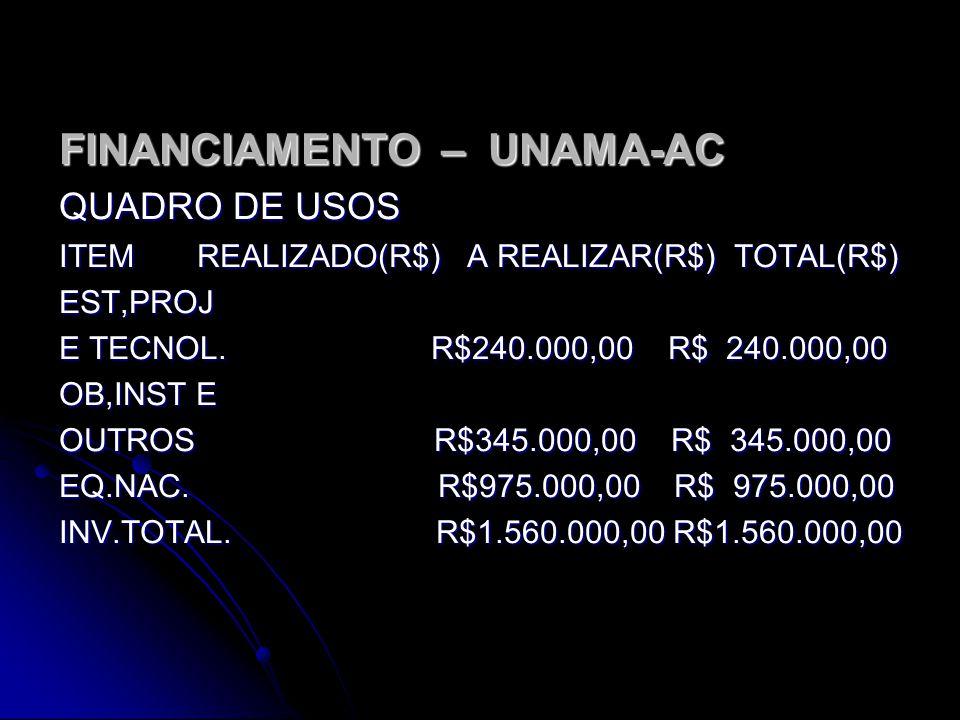 FINANCIAMENTO – UNAMA-BR QUADRO DE FONTES ITEM REALIZADO(R$) A REALIZAR(R$) TOTAL(R$) REC.PRÓPRIOS ACION/COT. R$ 80.000,00 R$ 80.000,00 REC.BNDES PROE