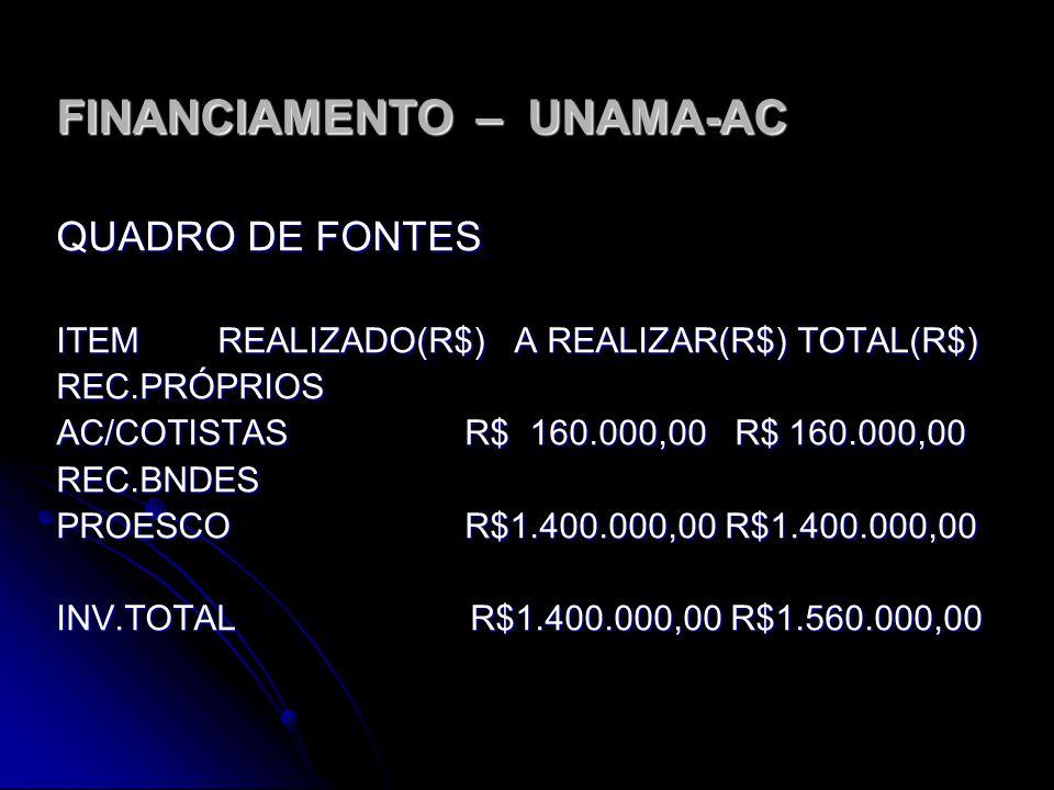 FINANCIAMENTO – UNAMA-AC QUADRO DE USOS ITEM REALIZADO(R$) A REALIZAR(R$) TOTAL(R$) EST,PROJ E TECNOL. R$240.000,00 R$ 240.000,00 OB,INST E OUTROS R$3