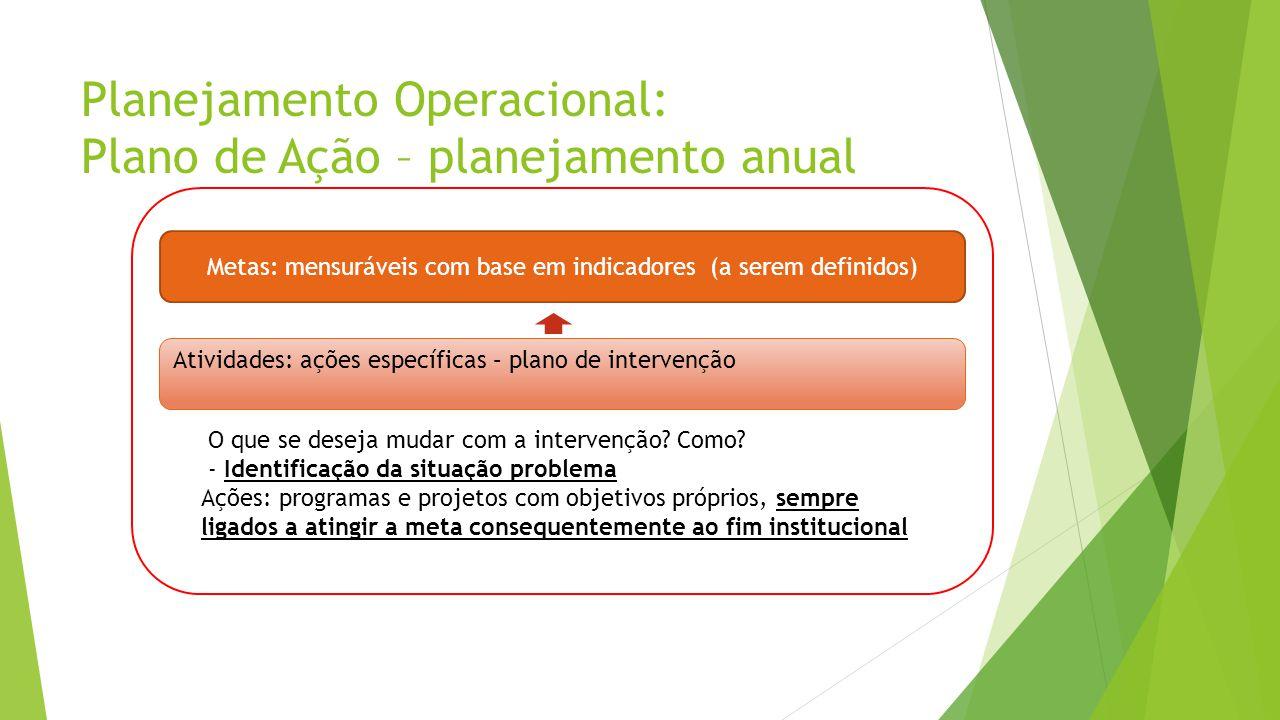 Planejamento Operacional: Plano de Ação – planejamento anual Metas: mensuráveis com base em indicadores (a serem definidos) Atividades: ações específi