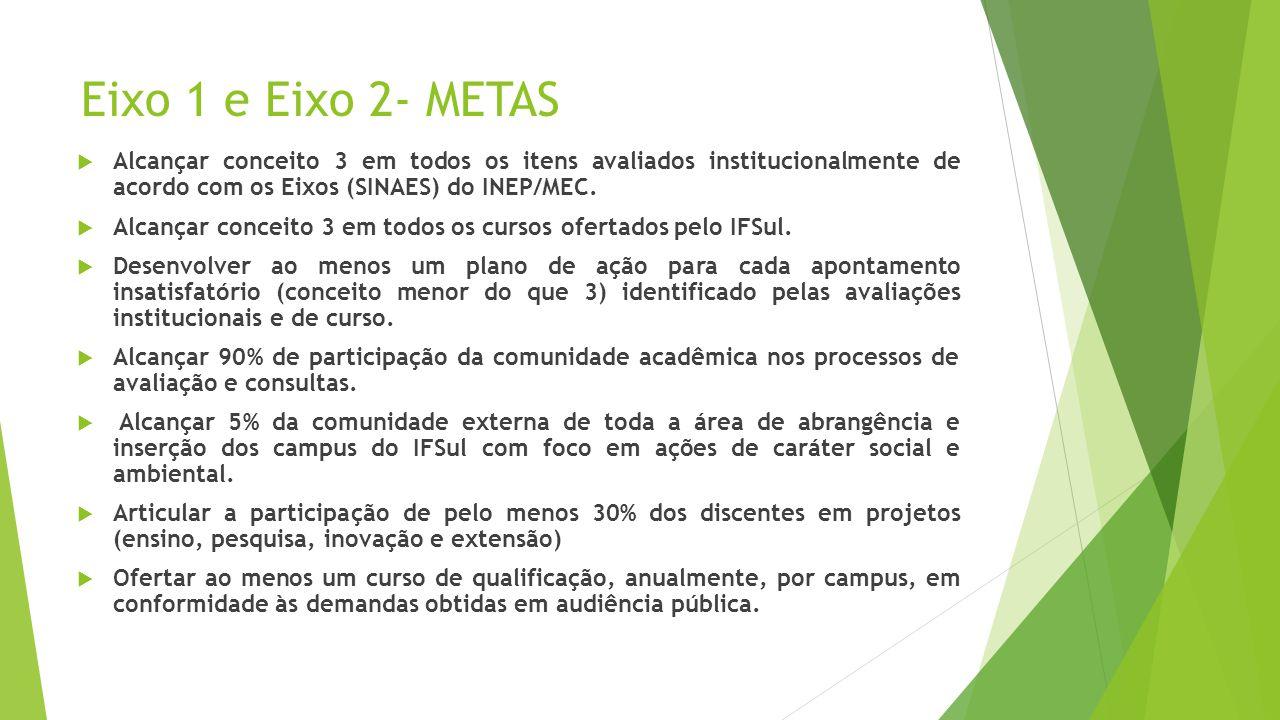 Eixo 1 e Eixo 2- METAS Alcançar conceito 3 em todos os itens avaliados institucionalmente de acordo com os Eixos (SINAES) do INEP/MEC. Alcançar concei