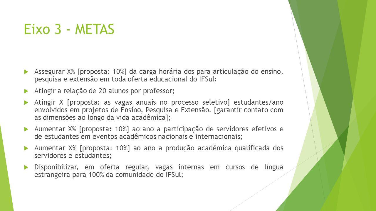 Eixo 3 - METAS Assegurar X% [proposta: 10%] da carga horária dos para articulação do ensino, pesquisa e extensão em toda oferta educacional do IFSul;