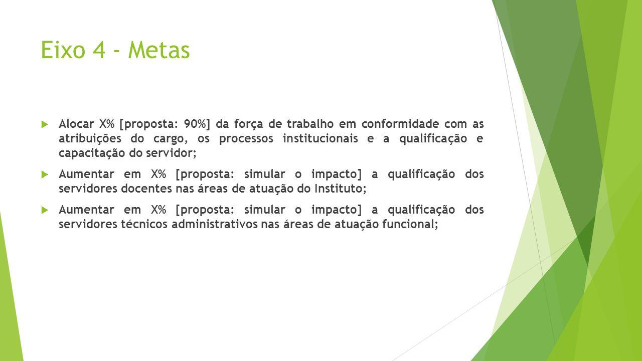 Eixo 4 - Metas Alocar X% [proposta: 90%] da força de trabalho em conformidade com as atribuições do cargo, os processos institucionais e a qualificaçã