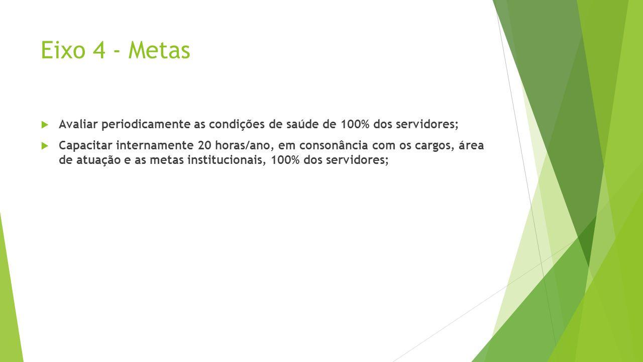 Eixo 4 - Metas Avaliar periodicamente as condições de saúde de 100% dos servidores; Capacitar internamente 20 horas/ano, em consonância com os cargos,
