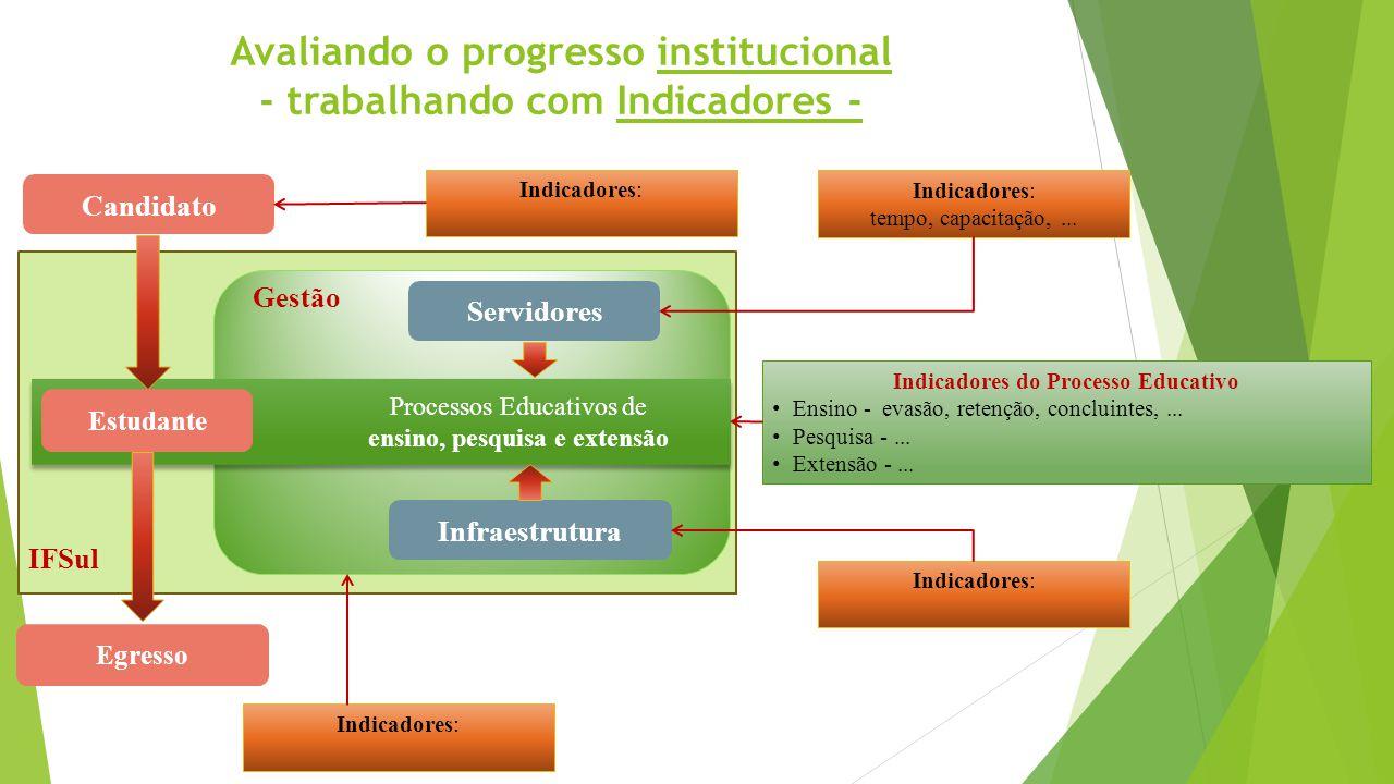 Avaliando o progresso institucional - trabalhando com Indicadores - i Candidato Servidores Infraestrutura Estudante IFSul Gestão Indicadores: tempo, c