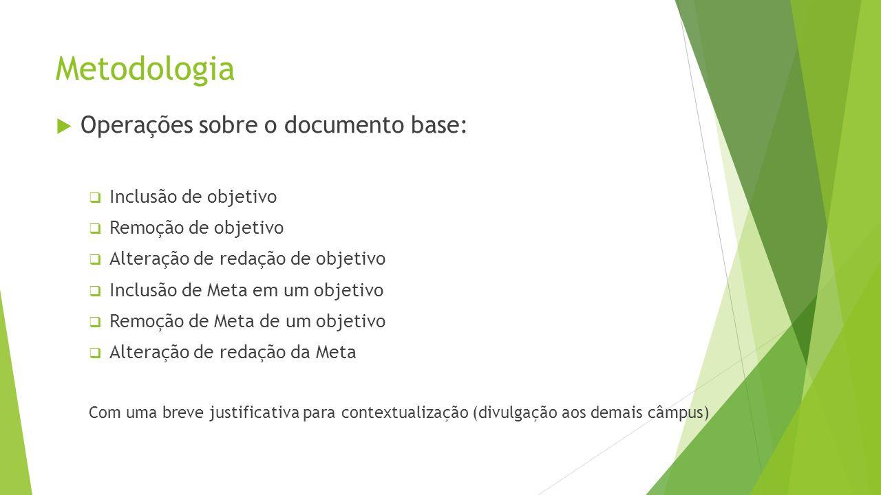 Metodologia Operações sobre o documento base: Inclusão de objetivo Remoção de objetivo Alteração de redação de objetivo Inclusão de Meta em um objetiv