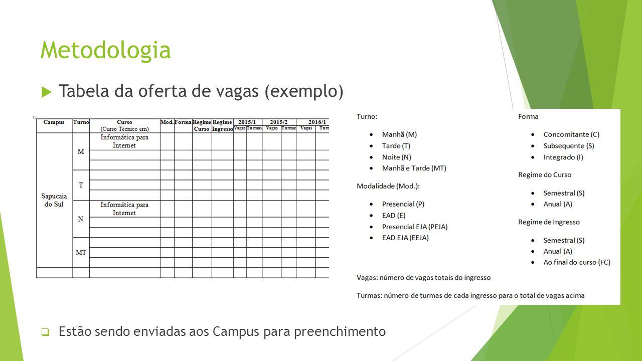 Metodologia Tabela da oferta de vagas (exemplo) Estão sendo enviadas aos Campus para preenchimento