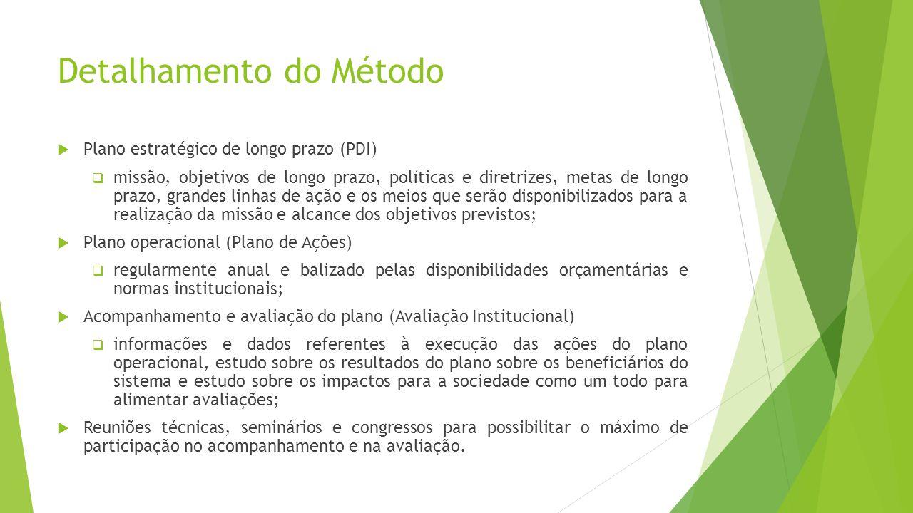 Detalhamento do Método Plano estratégico de longo prazo (PDI) missão, objetivos de longo prazo, políticas e diretrizes, metas de longo prazo, grandes