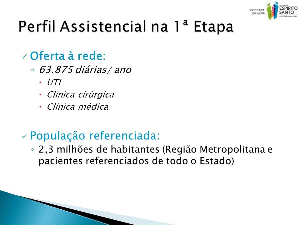 Oferta à rede: 63.875 diárias/ ano UTI Clínica cirúrgica Clínica médica População referenciada: 2,3 milhões de habitantes (Região Metropolitana e pacientes referenciados de todo o Estado)