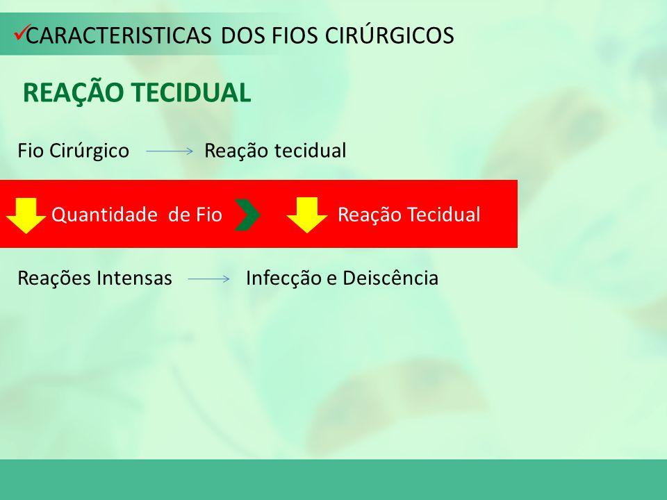 CARACTERISTICAS DOS FIOS CIRÚRGICOS REAÇÃO TECIDUAL Fio Cirúrgico Reação tecidual Reações Intensas Infecção e Deiscência Quantidade de Fio Reação Teci