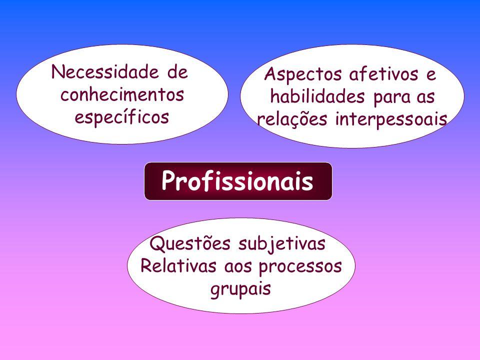Profissionais Aspectos afetivos e habilidades para as relações interpessoais Necessidade de conhecimentos específicos Questões subjetivas Relativas ao