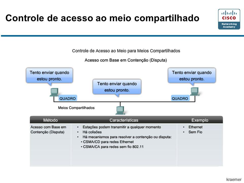 kraemer Controle de acesso ao meio compartilhado