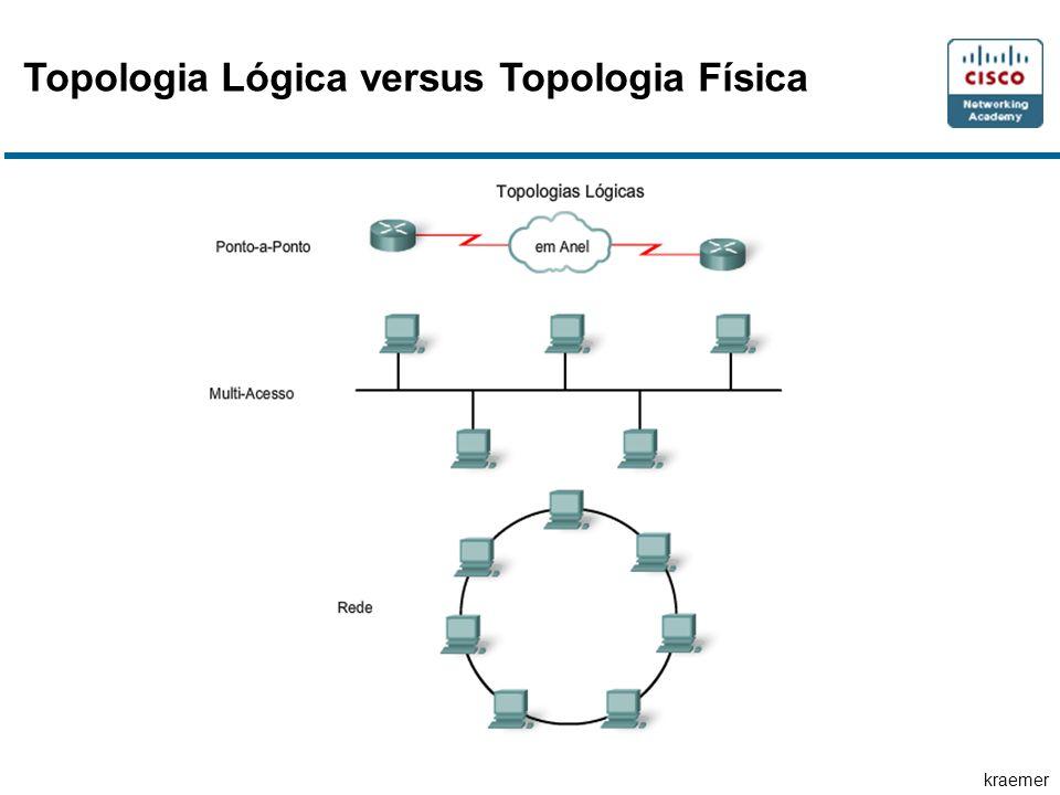 kraemer Topologia Lógica versus Topologia Física