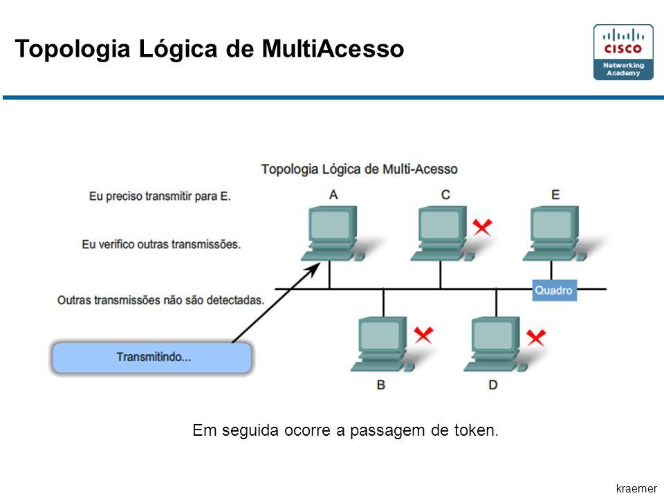 kraemer Topologia Lógica de MultiAcesso Em seguida ocorre a passagem de token.
