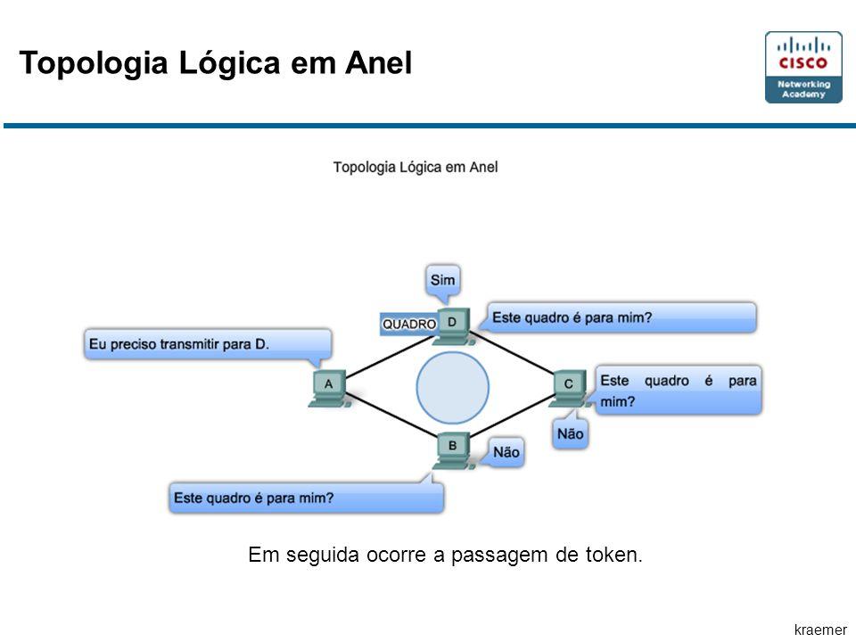 kraemer Topologia Lógica em Anel Em seguida ocorre a passagem de token.