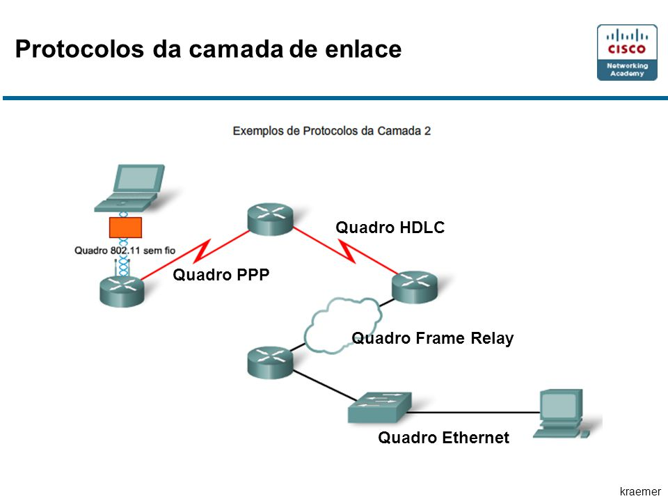 kraemer Protocolos da camada de enlace Quadro Ethernet Quadro Frame Relay Quadro HDLC Quadro PPP