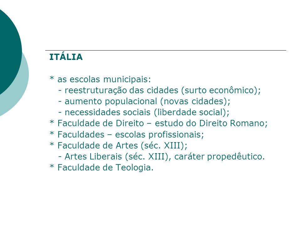 ITÁLIA * as escolas municipais: - reestruturação das cidades (surto econômico); - aumento populacional (novas cidades); - necessidades sociais (liberdade social); * Faculdade de Direito – estudo do Direito Romano; * Faculdades – escolas profissionais; * Faculdade de Artes (séc.