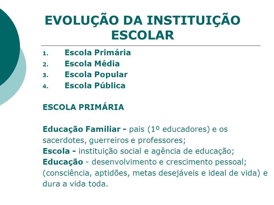 EVOLUÇÃO DA INSTITUIÇÃO ESCOLAR 1.Escola Primária 2.