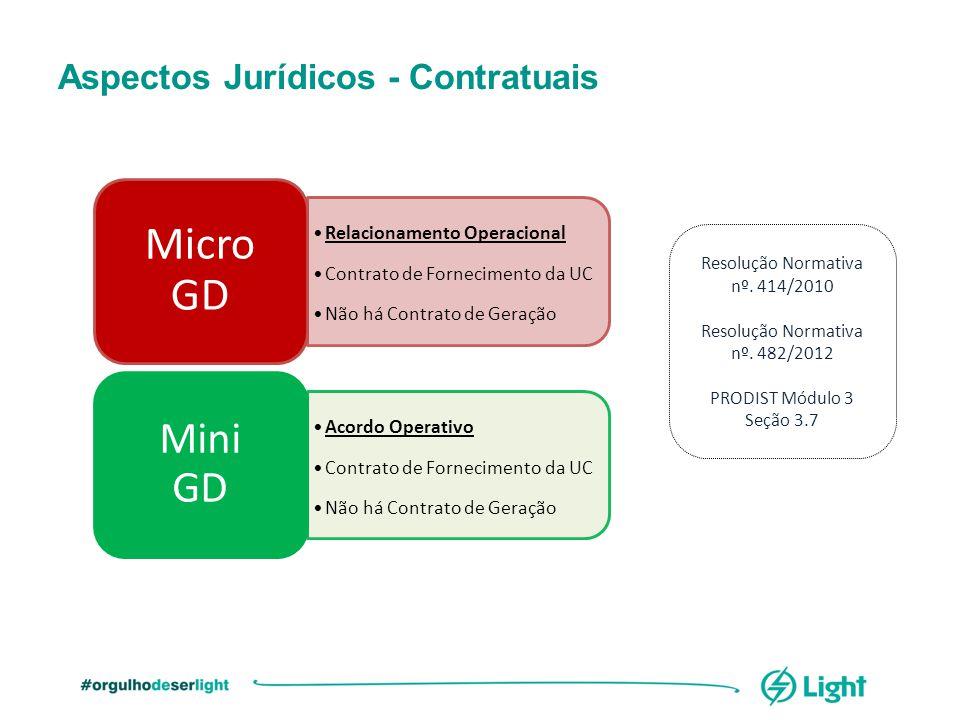 Aspectos Jurídicos - Contratuais Relacionamento Operacional Contrato de Fornecimento da UC Não há Contrato de Geração Micro GD Acordo Operativo Contra