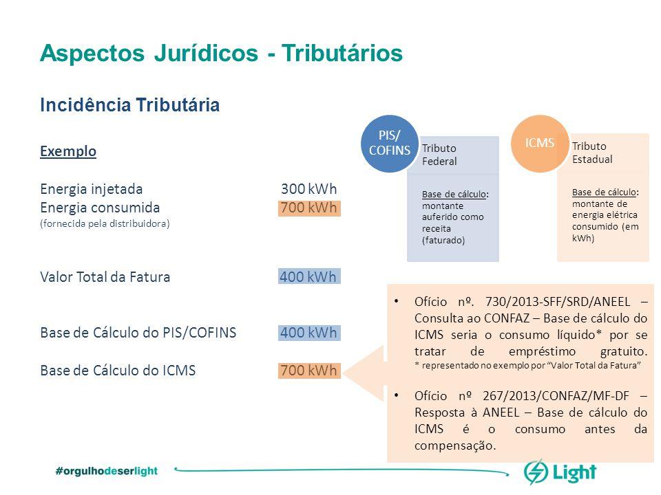 Aspectos Jurídicos - Tributários Incidência Tributária Tributo Federal Base de cálculo: montante auferido como receita (faturado) PIS/ COFINS Tributo
