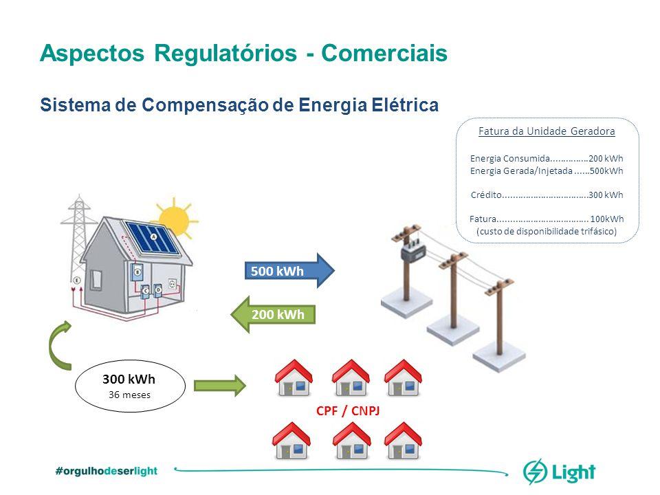 Aspectos Regulatórios - Comerciais Sistema de Compensação de Energia Elétrica CPF / CNPJ 500 kWh 200 kWh 300 kWh 36 meses Fatura da Unidade Geradora E