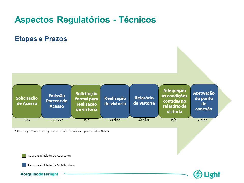Aspectos Regulatórios - Técnicos Etapas e Prazos Solicitação de Acesso Emissão Parecer de Acesso Solicitação formal para realização de vistoria Realiz