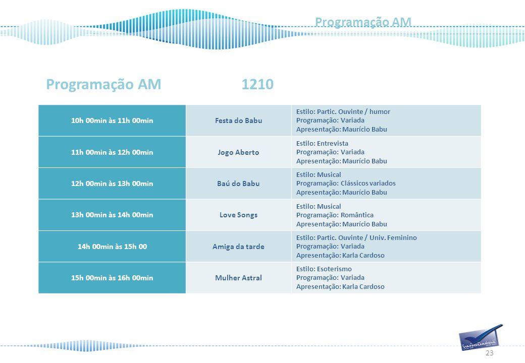 Programação AM 1210 Programação AM 23 10h 00min às 11h 00minFesta do Babu Estilo: Partic.