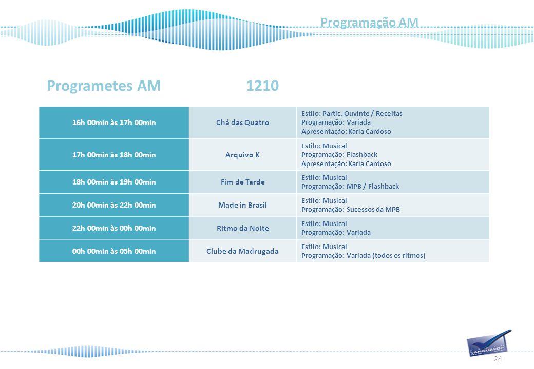 Programetes AM 1210 Programação AM 24 16h 00min às 17h 00minChá das Quatro Estilo: Partic.