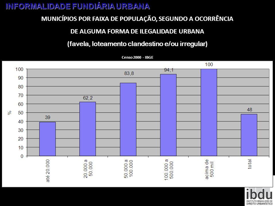 INFORMALIDADE FUNDIÁRIA URBANA MUNICÍPIOS POR FAIXA DE POPULAÇÃO, SEGUNDO A OCORRÊNCIA DE ALGUMA FORMA DE ILEGALIDADE URBANA ( favela, loteamento clan