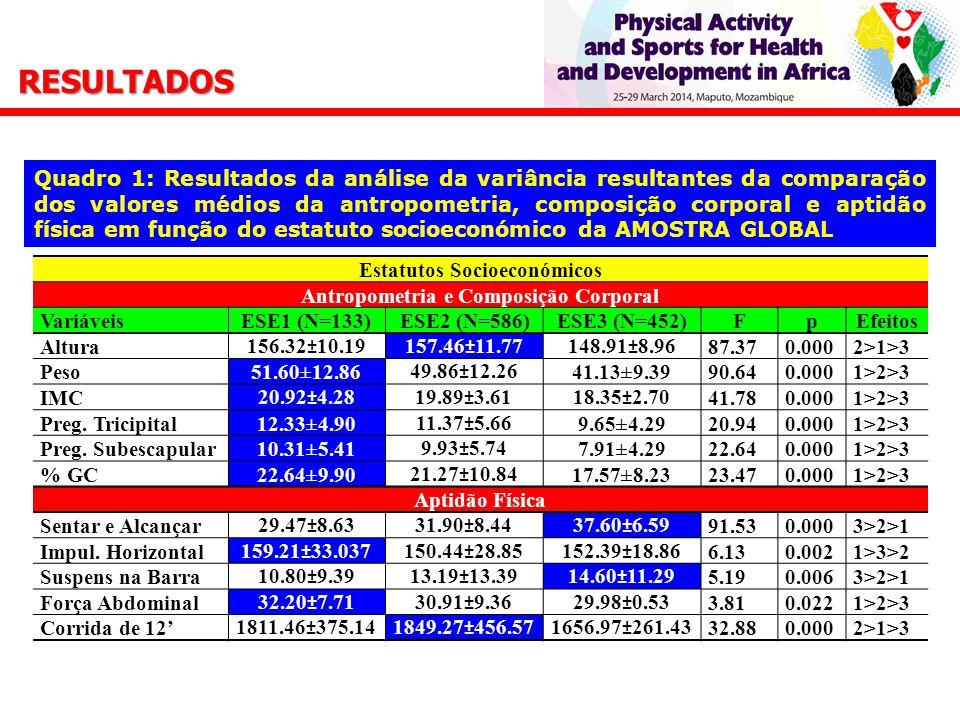 Estatutos Socioeconómicos Antropometria e Composição Corporal VariáveisESE1 (N=133)ESE2 (N=586)ESE3 (N=452)FpEfeitos Altura156.32±10.19157.46±11.77148