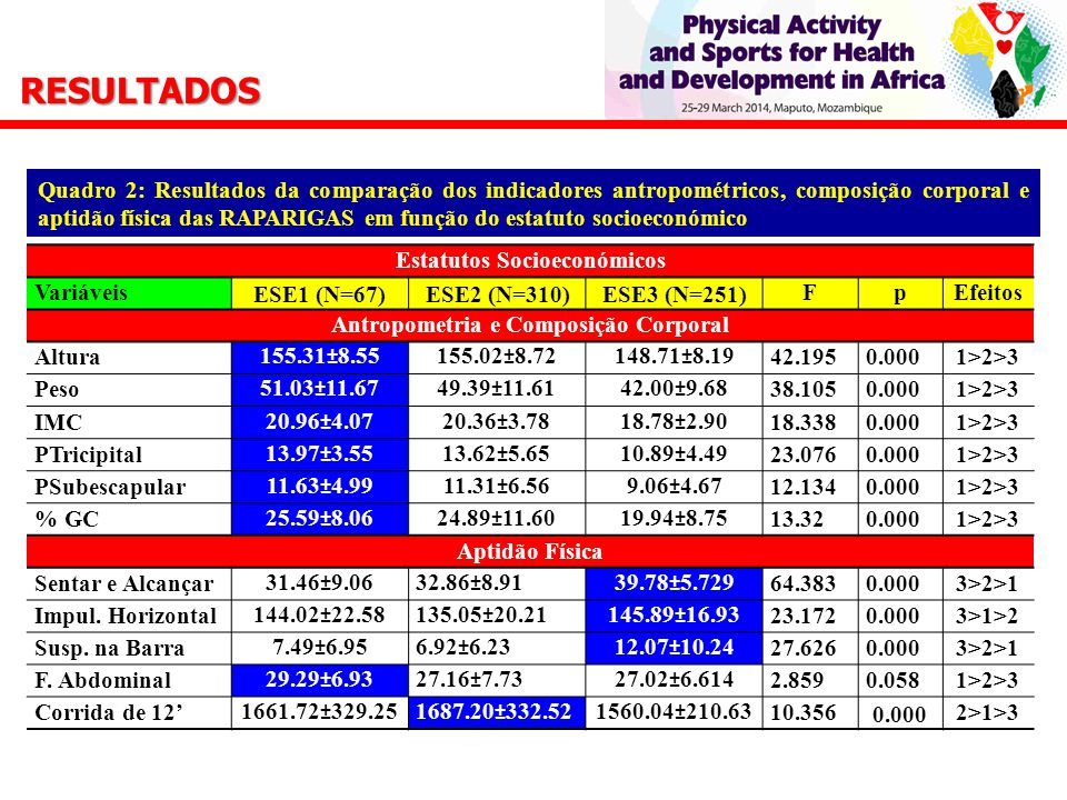 Estatutos Socioeconómicos Variáveis ESE1 (N=67)ESE2 (N=310)ESE3 (N=251) FpEfeitos Antropometria e Composição Corporal Altura155.31±8.55155.02±8.72148.71±8.1942.1950.0001>2>3 Peso51.03±11.6749.39±11.6142.00±9.6838.1050.0001>2>3 IMC20.96±4.0720.36±3.7818.78±2.9018.3380.0001>2>3 PTricipital13.97±3.5513.62±5.6510.89±4.4923.0760.0001>2>3 PSubescapular11.63±4.9911.31±6.569.06±4.6712.1340.0001>2>3 % GC25.59±8.0624.89±11.6019.94±8.7513.320.0001>2>3 Aptidão Física Sentar e Alcançar31.46±9.0632.86±8.9139.78±5.72964.3830.0003>2>1 Impul.