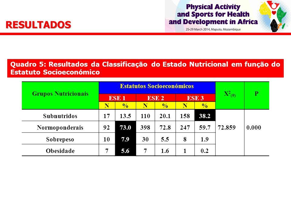 Grupos Nutricionais Estatutos Socioeconómicos X 2 (9) P ESE 1ESE 2ESE 3 N%N%N% Subnutridos1713.511020.115838.2 72.8590.000 Normoponderais9273.039872.824759.7 Sobrepeso107.9305.581.9 Obesidade75.671.610.2 Quadro 5: Resultados da Classificação do Estado Nutricional em função do Estatuto Socioeconómico RESULTADOS