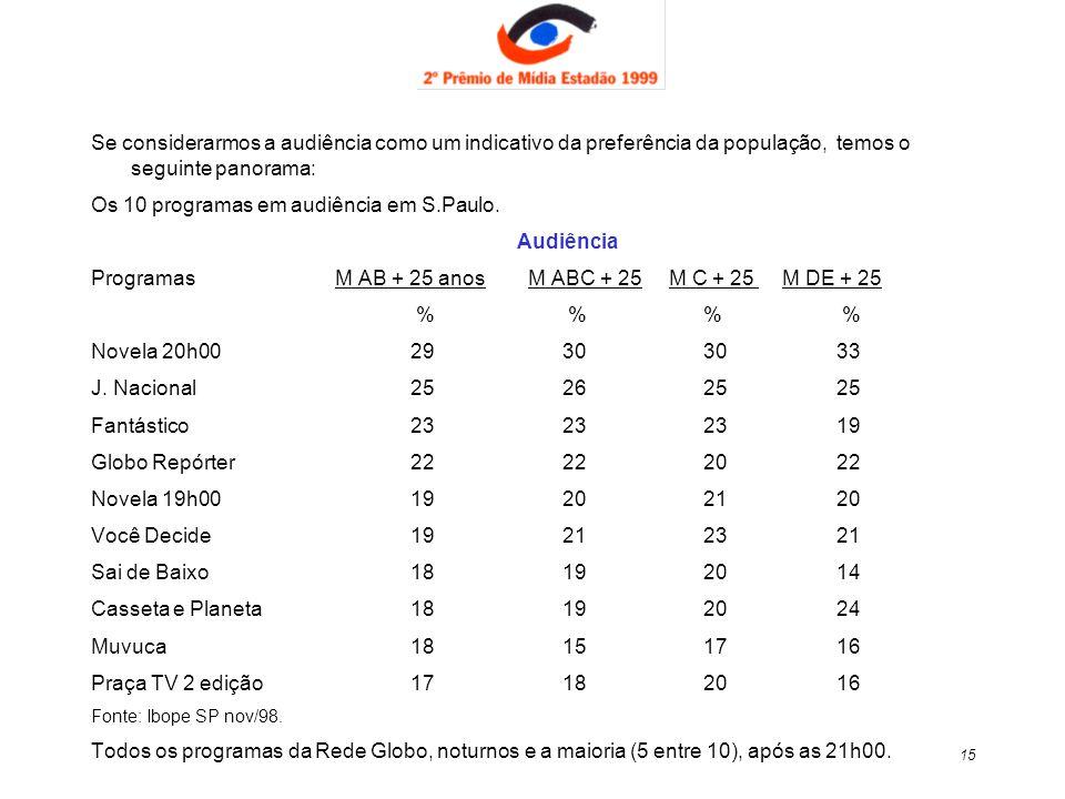 15 Se considerarmos a audiência como um indicativo da preferência da população, temos o seguinte panorama: Os 10 programas em audiência em S.Paulo. Au