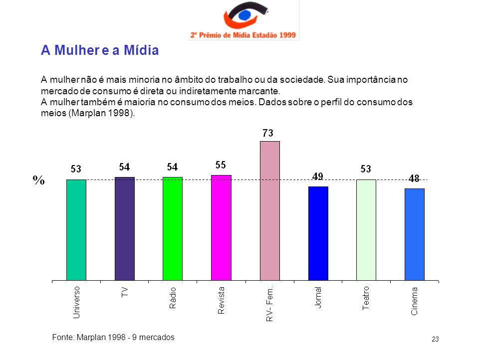23 A Mulher e a Mídia A mulher não é mais minoria no âmbito do trabalho ou da sociedade. Sua importância no mercado de consumo é direta ou indiretamen