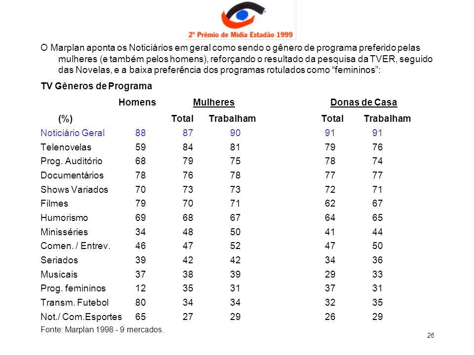 26 O Marplan aponta os Noticiários em geral como sendo o gênero de programa preferido pelas mulheres (e também pelos homens), reforçando o resultado d