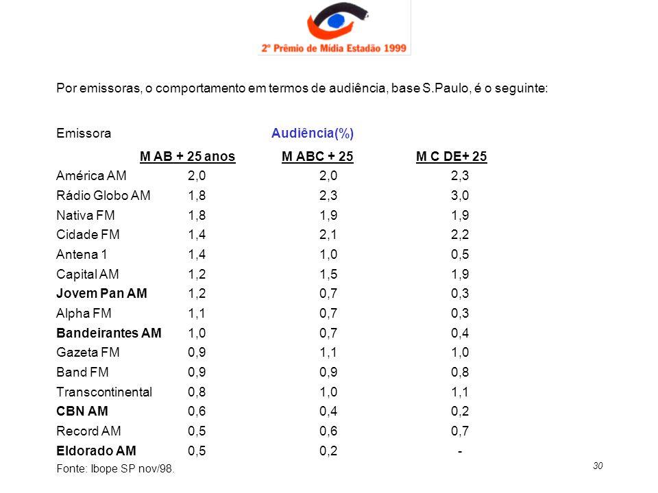 30 Por emissoras, o comportamento em termos de audiência, base S.Paulo, é o seguinte: Emissora Audiência(%) M AB + 25 anos M ABC + 25 M C DE+ 25 Améri