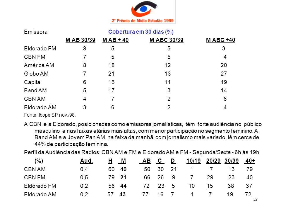 32 EmissoraCobertura em 30 dias (%) M AB 30/39 M AB + 40 M ABC 30/39 M ABC +40 Eldorado FM 8 5 5 3 CBN FM 7 5 5 4 América AM 8181220 Globo AM 7211327