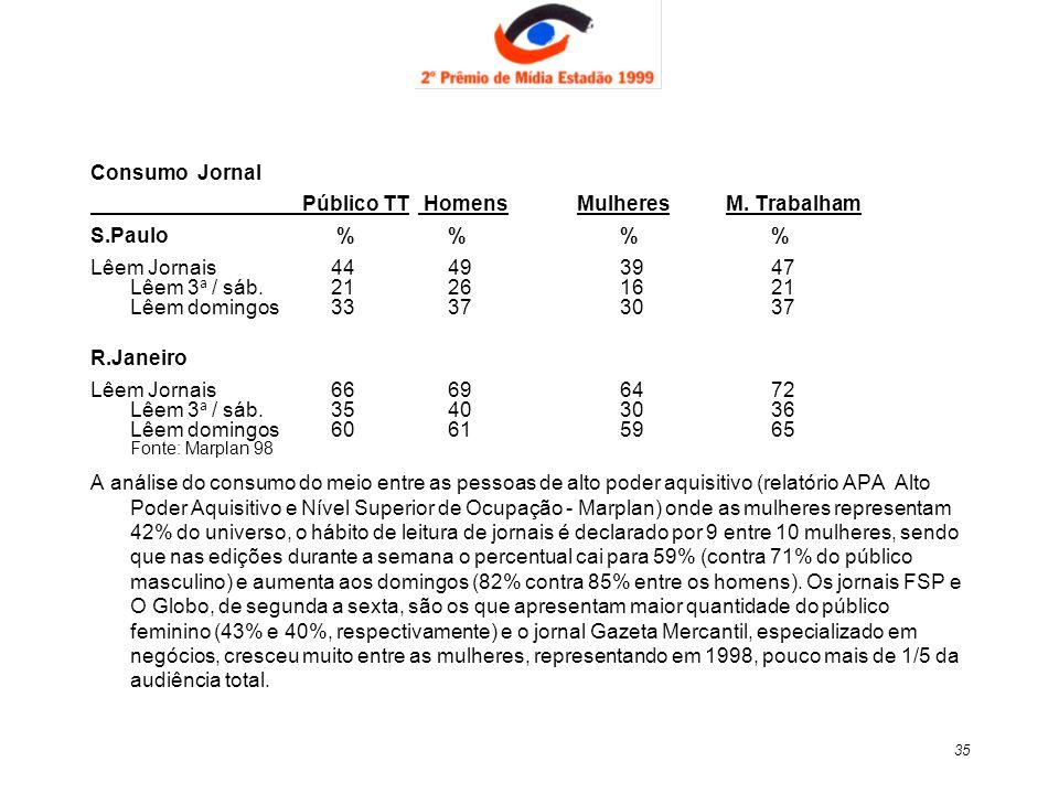 35 Consumo Jornal Público TT Homens Mulheres M. Trabalham S.Paulo % % % % Lêem Jornais 44 49 39 47 Lêem 3 a / sáb. 21 26 16 21 Lêem domingos 33 37 30