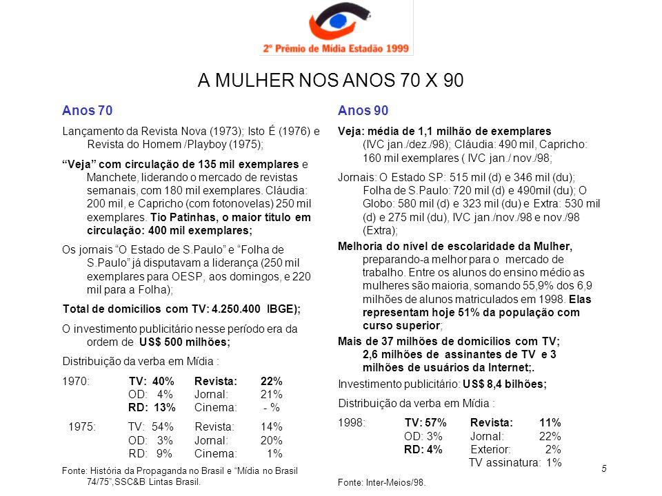 26 O Marplan aponta os Noticiários em geral como sendo o gênero de programa preferido pelas mulheres (e também pelos homens), reforçando o resultado da pesquisa da TVER, seguido das Novelas, e a baixa preferência dos programas rotulados como femininos: TV Gêneros de Programa Homens Mulheres Donas de Casa (%) Total Trabalham Total Trabalham Noticiário Geral88 87909191 Telenovelas5984817976 Prog.