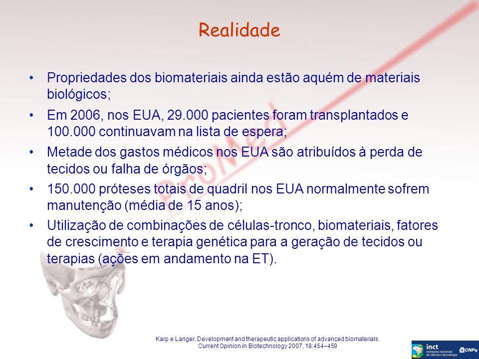 Realidade Propriedades dos biomateriais ainda estão aquém de materiais biológicos; Em 2006, nos EUA, 29.000 pacientes foram transplantados e 100.000 c