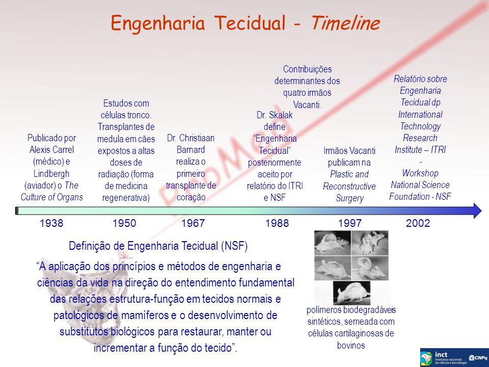 Engenharia Tecidual - Timeline Publicado por Alexis Carrel (médico) e Lindbergh (aviador) o The Culture of Organs 19381950 Estudos com células tronco.