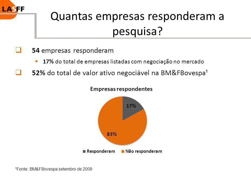 Quantas empresas responderam a pesquisa? 54 empresas responderam 17% do total de empresas listadas com negociação no mercado 52% do total de valor ati