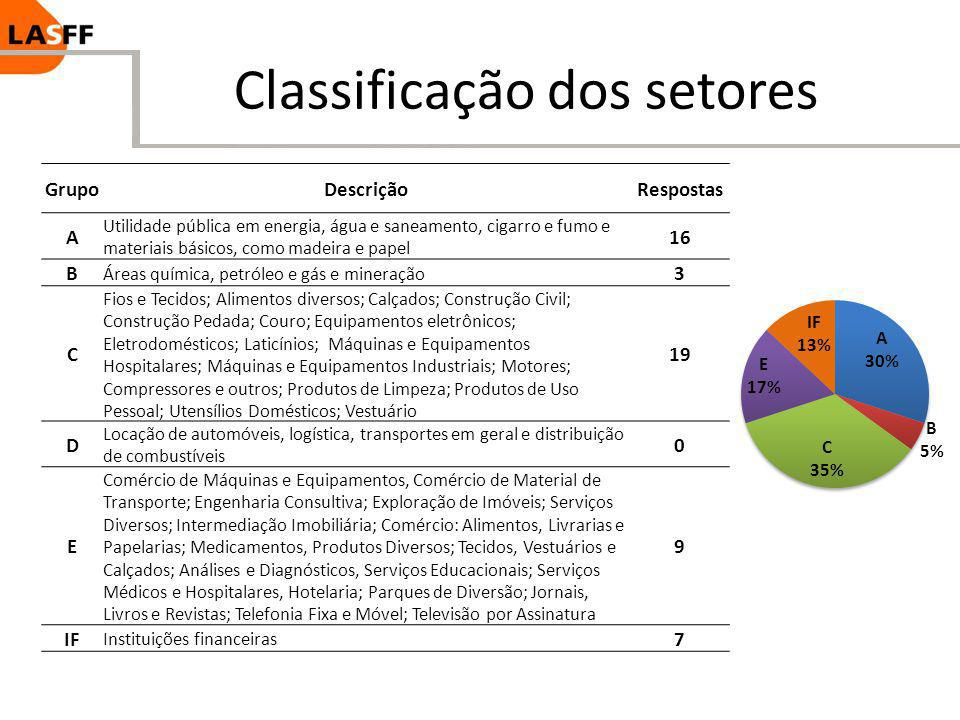 Classificação dos setores GrupoDescriçãoRespostas A Utilidade pública em energia, água e saneamento, cigarro e fumo e materiais básicos, como madeira