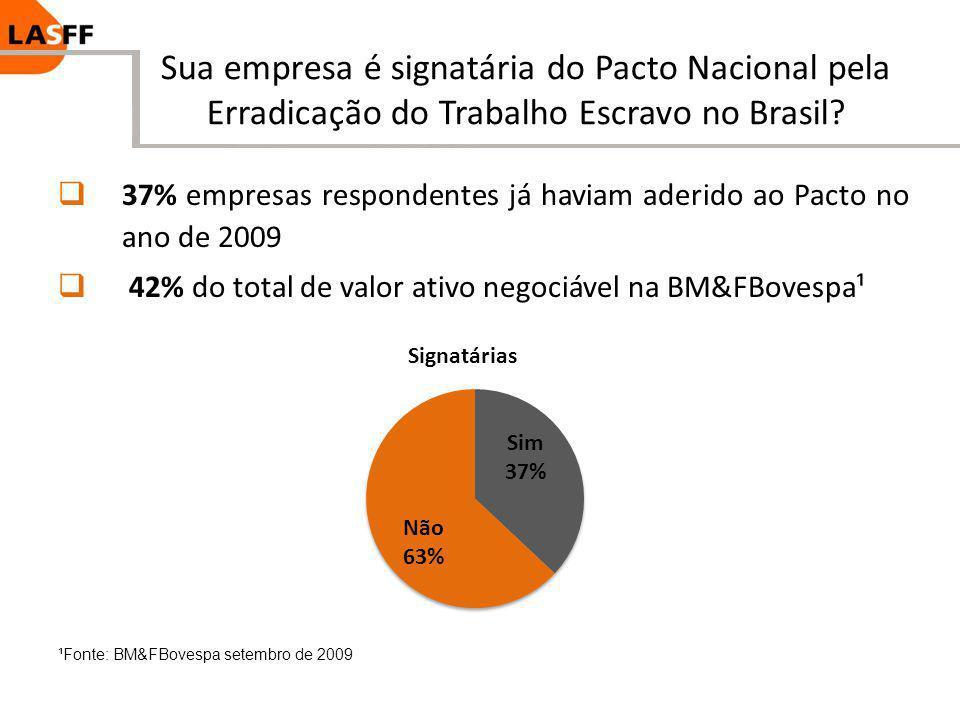 Sua empresa é signatária do Pacto Nacional pela Erradicação do Trabalho Escravo no Brasil? 37% empresas respondentes já haviam aderido ao Pacto no ano