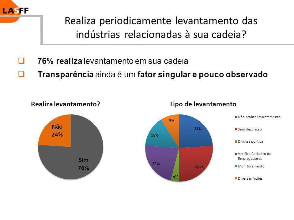 Realiza periodicamente levantamento das indústrias relacionadas à sua cadeia? 76% realiza levantamento em sua cadeia Transparência ainda é um fator si